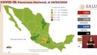 México supera el millar de contagios de COVID-19 con 1,094 casos