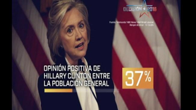 Encuesta: cae el apoyo hacia Hillary Clinton
